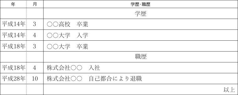 和暦で統一されているOK例